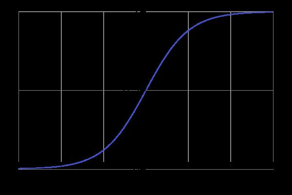 600px-logistic-curve-svg